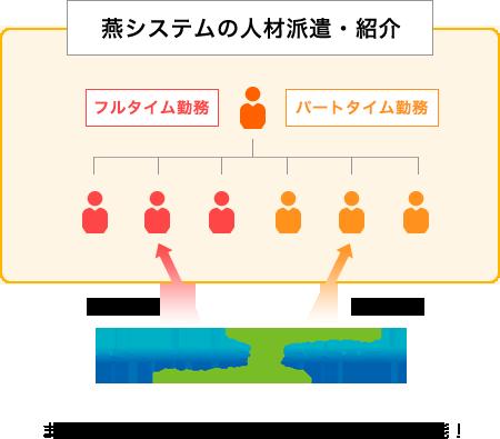 燕システムの人材派遣・紹介